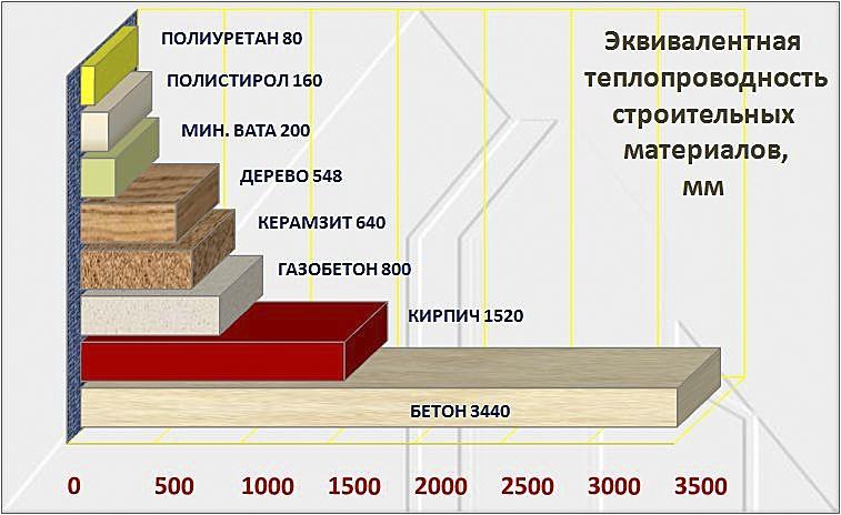 что такое низкая теплопроводность Новгород